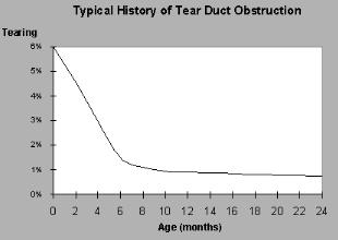 History of tear duct obstruction image